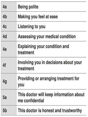 Patient Feedback Scores